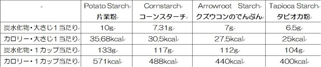 starches-comparison